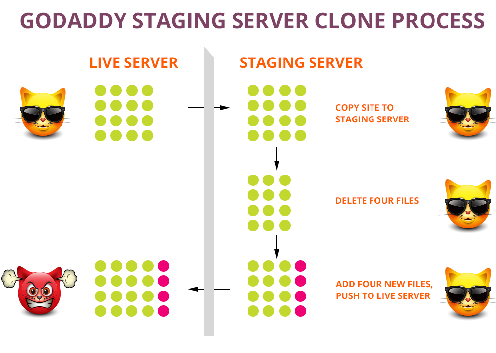 GoDaddy's staging server process is garbage